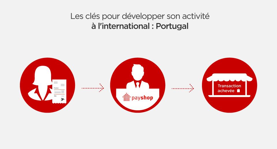paiement-international-payshop-hipay