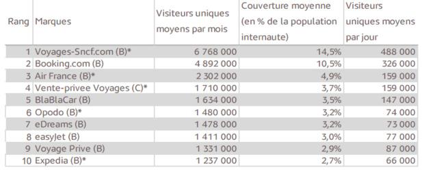 classement-tourisme-hipay